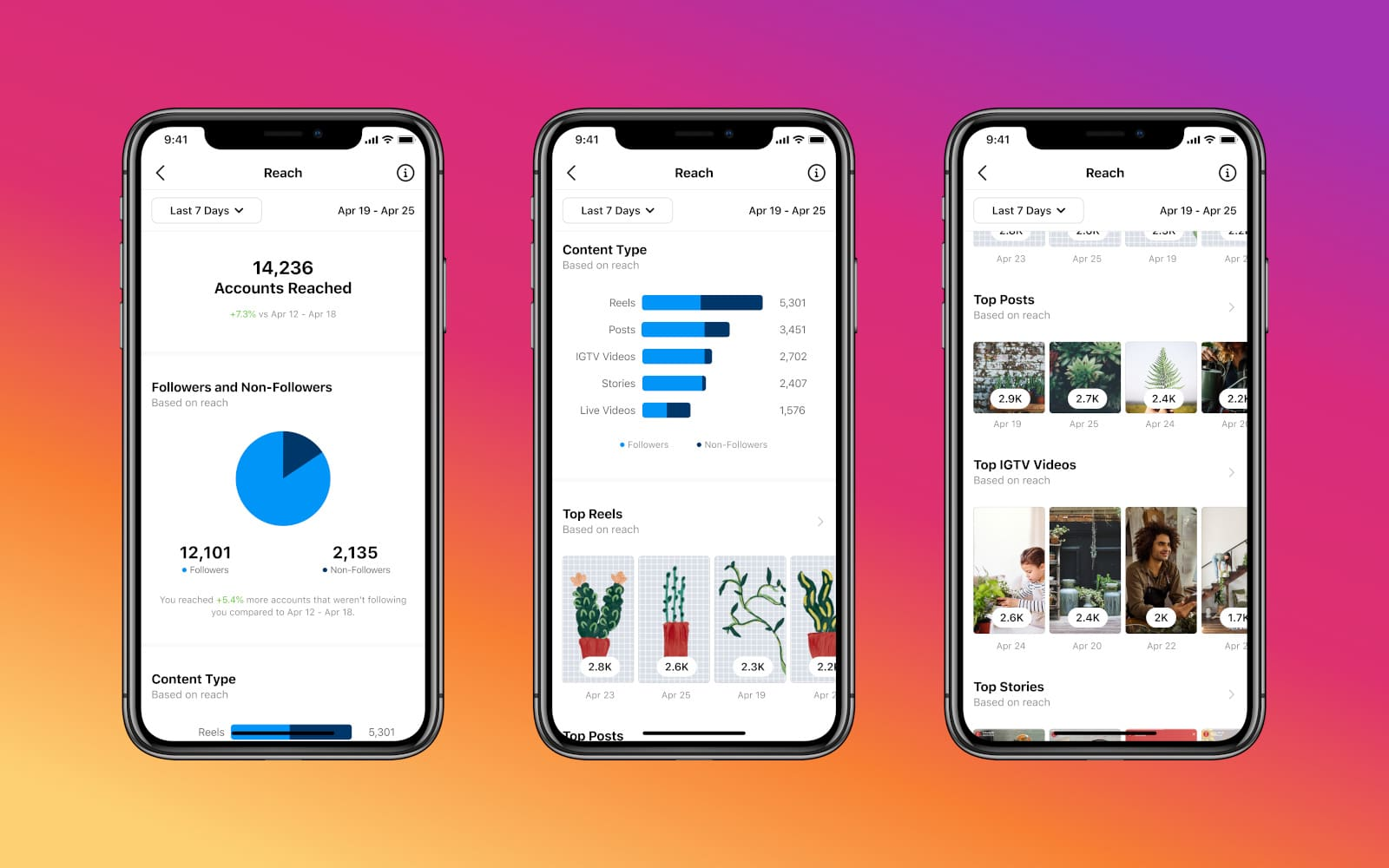 Instagram Reels and Live Insights: All You Need To Know